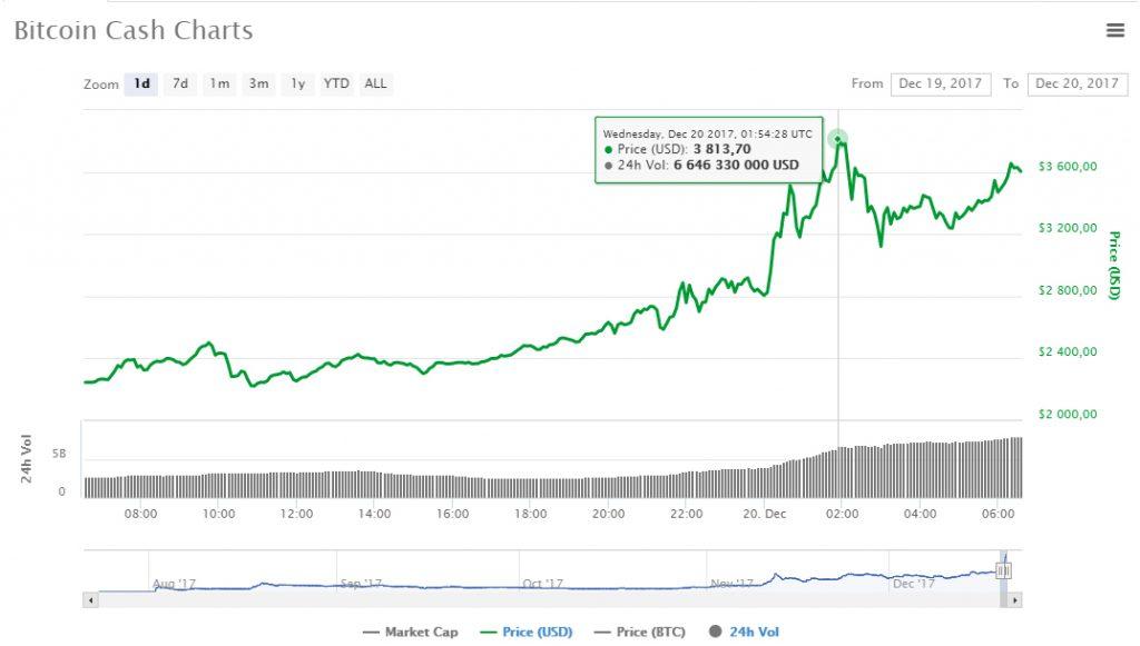 Negociação em Bitcoin Cash adição à Coinbase e aumento de preço incomum. BTCSoul.com