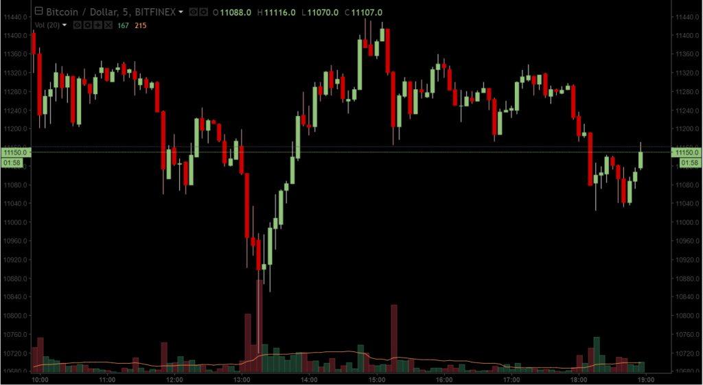 Bitfinex sofre um ataque DDoS. BTCSoul.com
