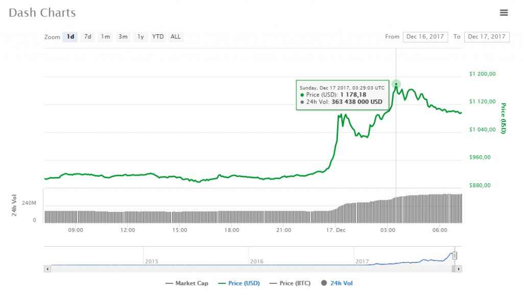 Dash atinge novo recorde de preços, excedendo US$1,1 mil. BTCSoul.com