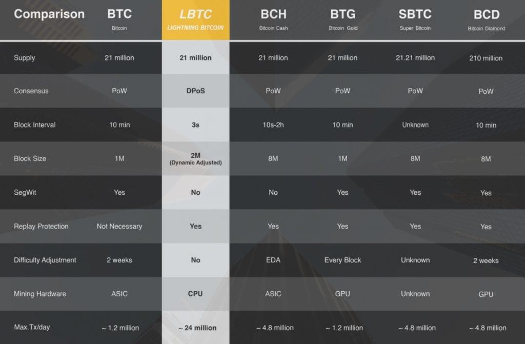 Hardfork Lightning Bitcoin pode ocorrer em 23 de dezembro na rede Bitcoin. BTCSoul.com