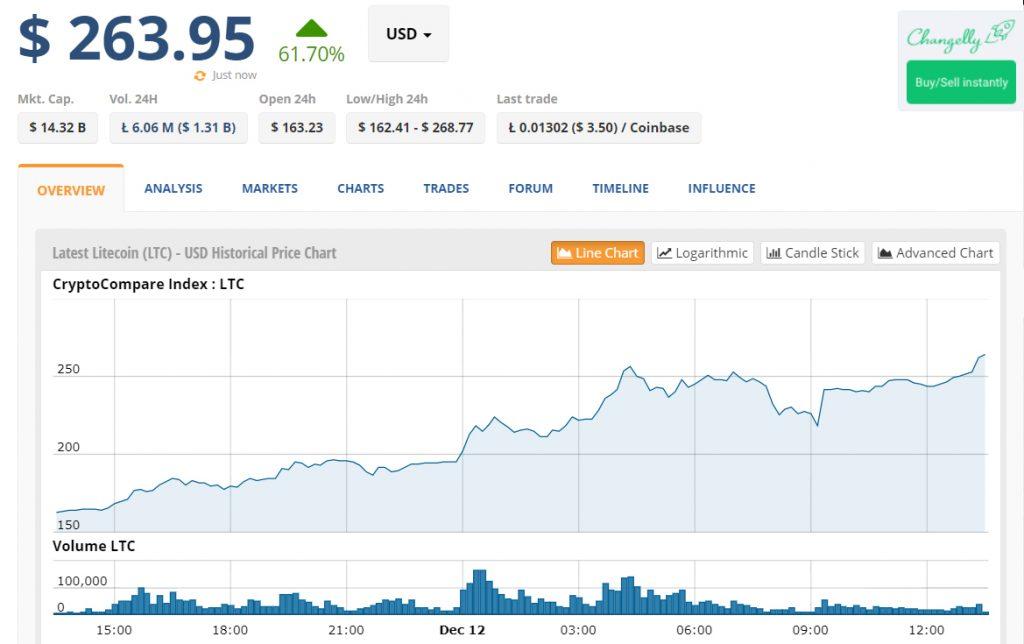 Criador do Litecoin adverte sobre colapso no preço das criptomoedas. BTCSoul.com