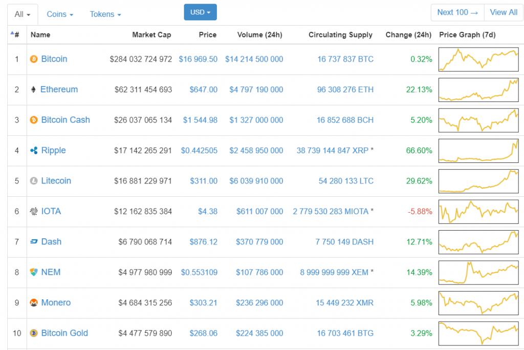 Capitalização global do mercado de criptomoedas ultrapassa pela primeira vez a marca de US$500 bilhões. BTCSoul.com