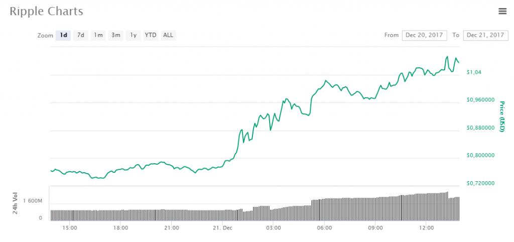 Preço do Ripple pela primeira vez ultrapassa valor do dólar dos EUA. BTCSoul.com