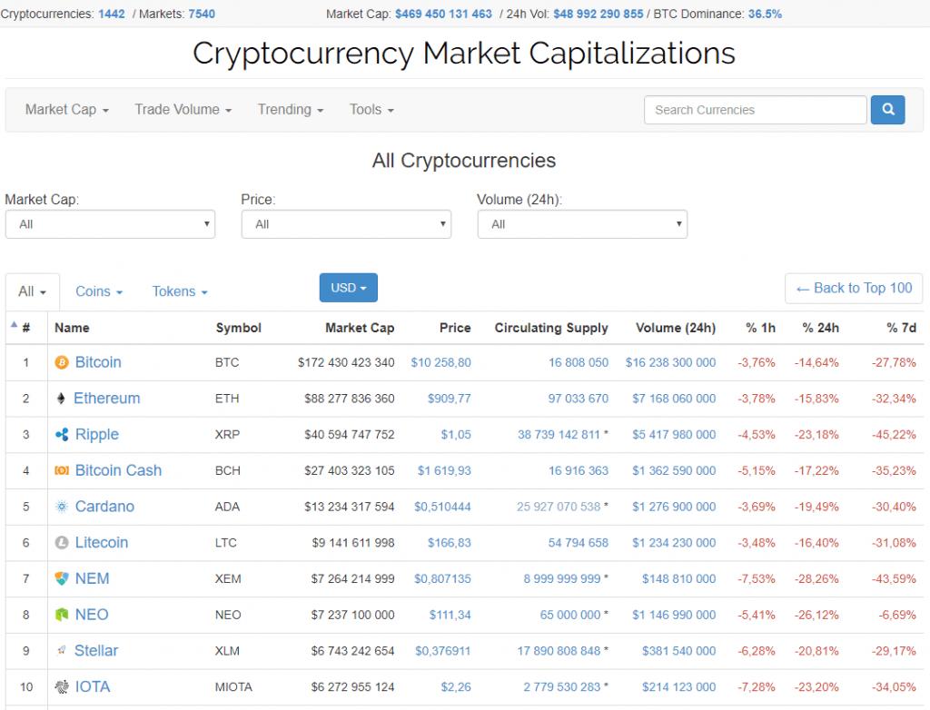 O preço do Bitcoin cai para menos de US$10 mil. BTCSoul.com