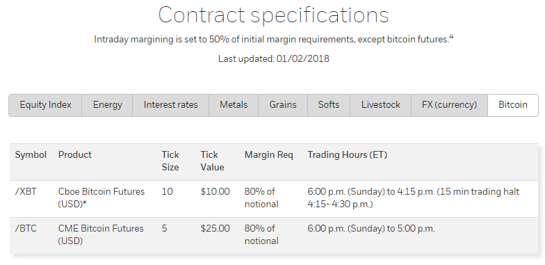 E-Trade Financial Corporation inicia negociação de futuros de Bitcoin. BTCSoul.com