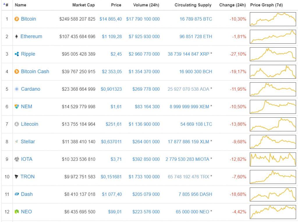 CoinMarketCap exclui dados de Exchanges sul-coreanas do cálculo das taxas de criptomoedas. BTCSoul.com