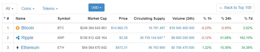 Ripple bate marca de US$4 alimentada por rumores sobre sua adição à Coinbase. BTCSoul.com