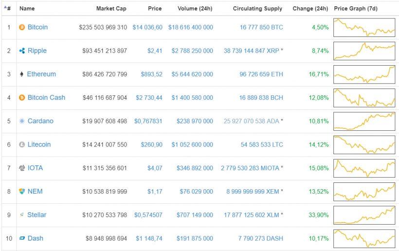 Capitalização do mercado de criptomoedas atualiza máximo histórico. BTCSoul.com