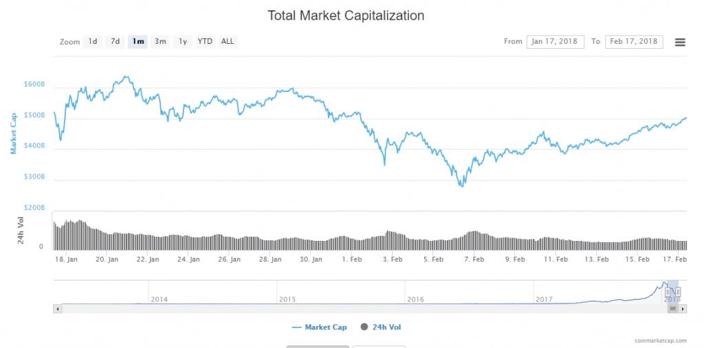 Capitalização agregada do mercado de criptomoedas volta a US$500 bilhões. BTCSoul.com