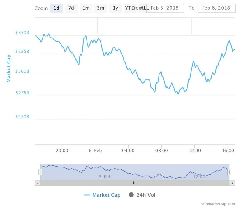 Além do Bitcoin: mercado de ações americano sofre queda histórica. BTCSoul.com
