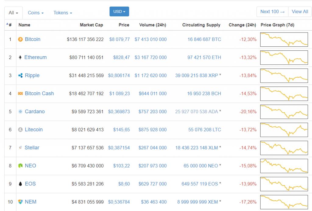 Capitalização do mercado de criptomoedas abaixo de US$400 bilhões. BTCSoul.com