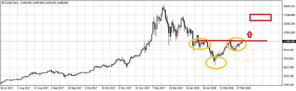 Análise de preço do Bitcoin: tendência positiva. BTCSoul.com