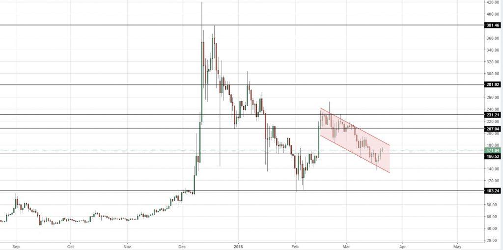 Análise dos preços das altcoins: subida do abismo. BTCSoul.com