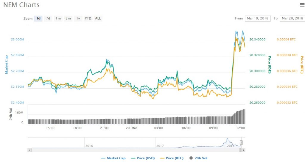 Binance adiciona NEM a seu portfolio. BTCSoul.com