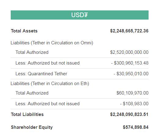 Tether liberará mais 300 milhões de tokens USDT. BTCSoul.com