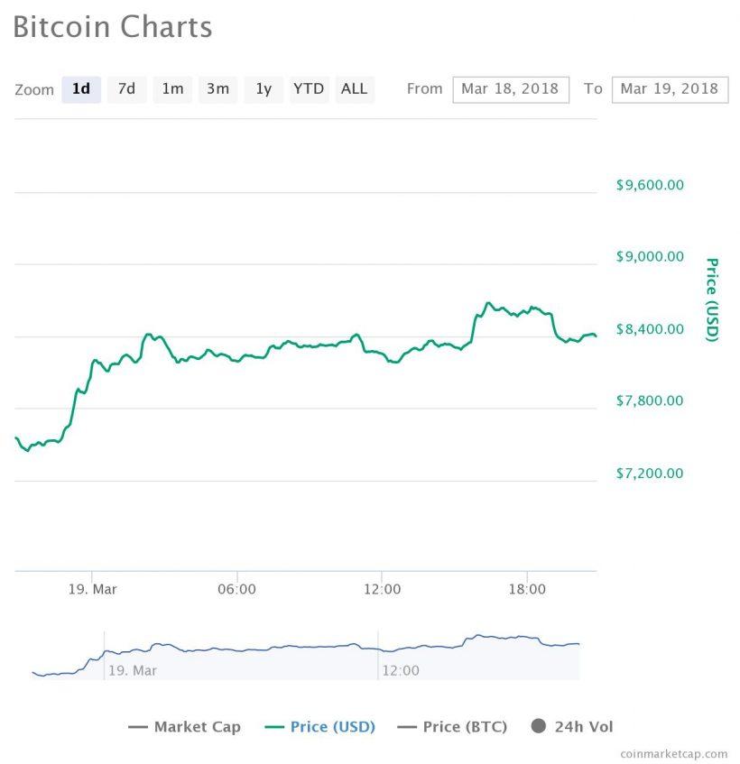 Mercado de criptomoedas demonstra recuperação impulsiva em contexto de notícias do G20. BTCSoul.com