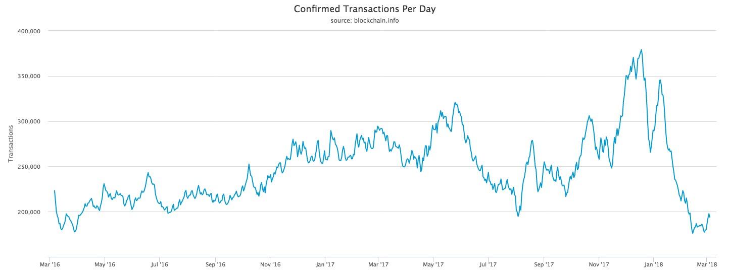 Número de transações em Bitcoin atinge baixa de dois anos. BTCSoul.com
