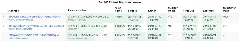Bilionários de criptomoedas estão entre 1% das pessoas mais ricas do mundo. BTCSoul.com