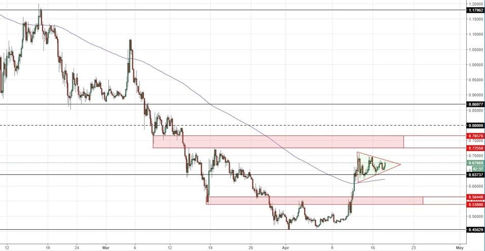 Análise de preço das altcoins: expectativa de recuperação do mercado. BTCSoul.com