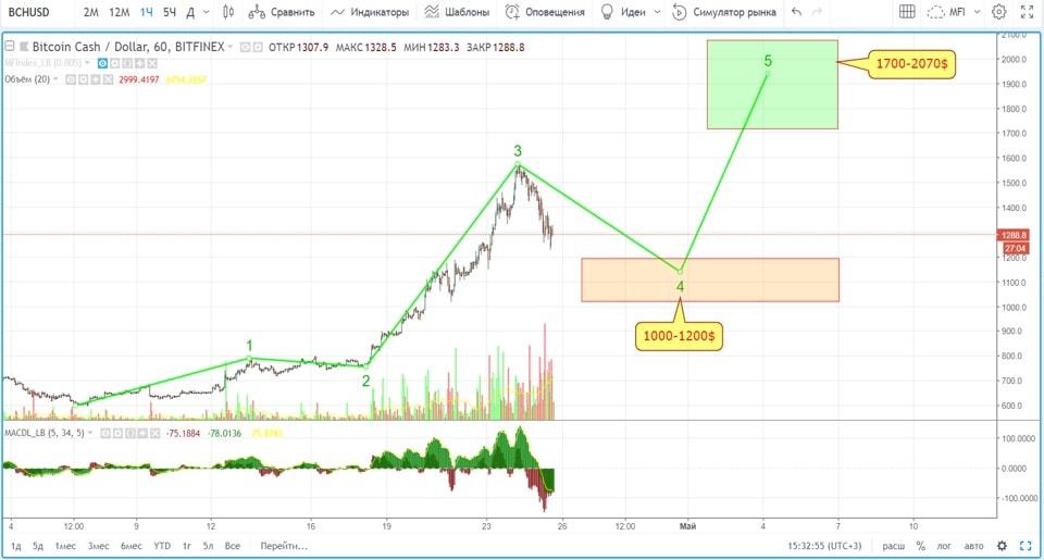 Análise de preço das altcoins: conclusão do impulso ascendente. BTCSoul.com