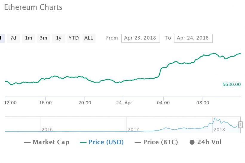 EIP-999 falha: comunidade Ethereum se recusa a desbloquear US$350 milhões em carteiras Parity. BTCSoul.com