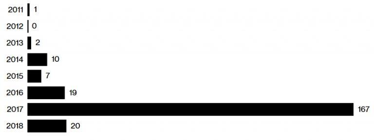 Bloomberg: bolha dos fundos de hedge das criptomoedas começa a ser surpreendida. BTCSoul.com