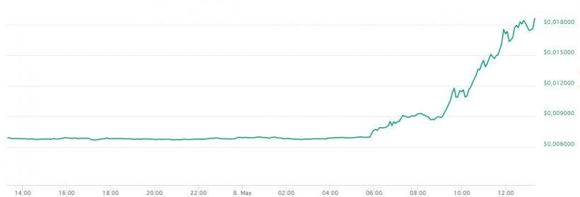 Bytecoin continua subida após listagem em Binance. BTCSoul.com