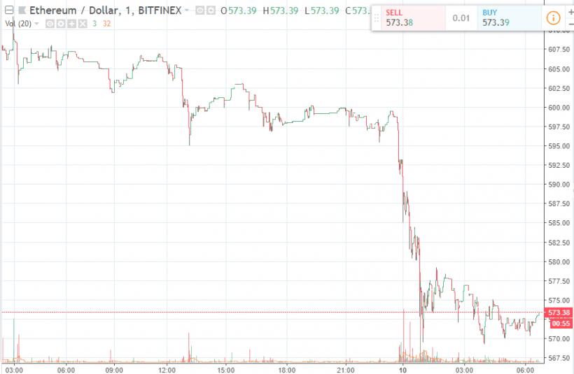 Mercado criptomonetário pode entrar em colapso devido à investigação da CFTC. BTCSoul.com