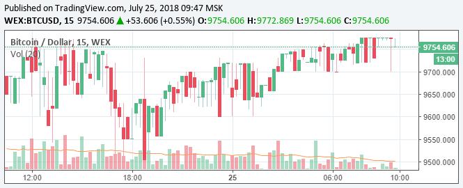 Preço do Bitcoin na WEX se aproxima de US$10 mil. BTCSoul.com