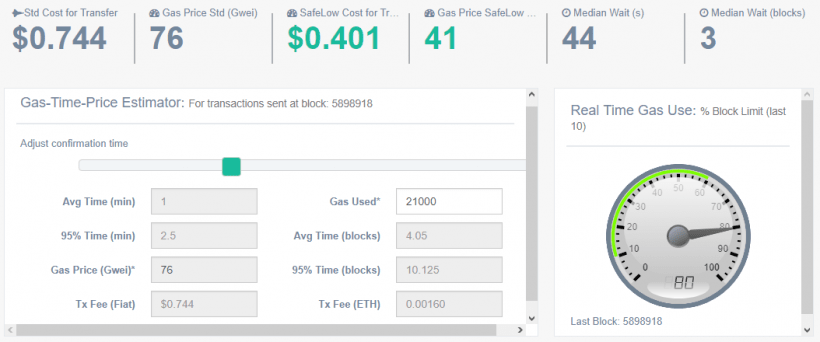 Número de transações processadas diminui na rede Ethereum devido a aumento de comissões. BTCSoul.com