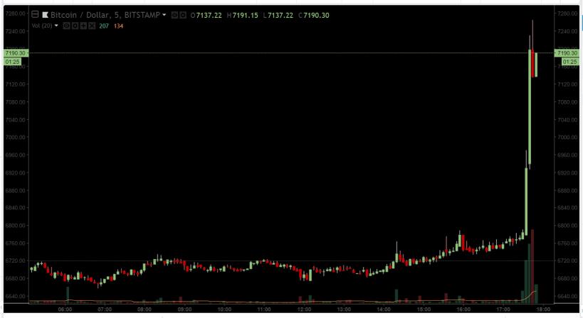 O preço do Bitcoin superou com facilidade a marca de US$ 7 mil. BTCSoul.com