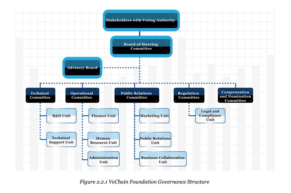 VeChain traz soluções de logística para empresas e seus parceiros através da Blockchain. BTCsoul.com