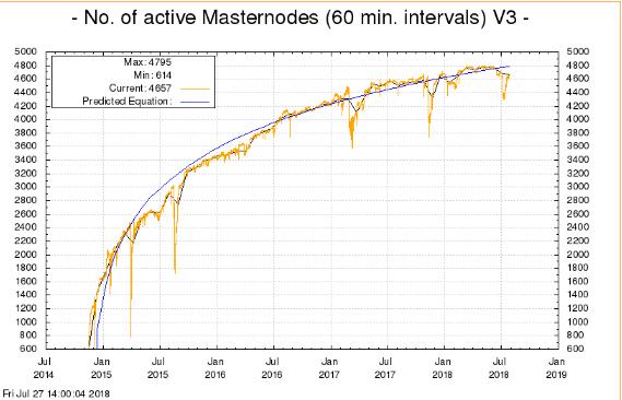 Número de Masternodes em rede Dash atinge máximo histórico. BTCSoul.com