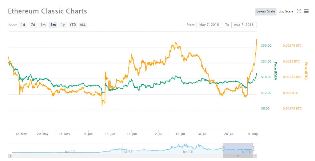 Preço de Ethereum Classic chega perto de alta de três meses. BTCSoul.com