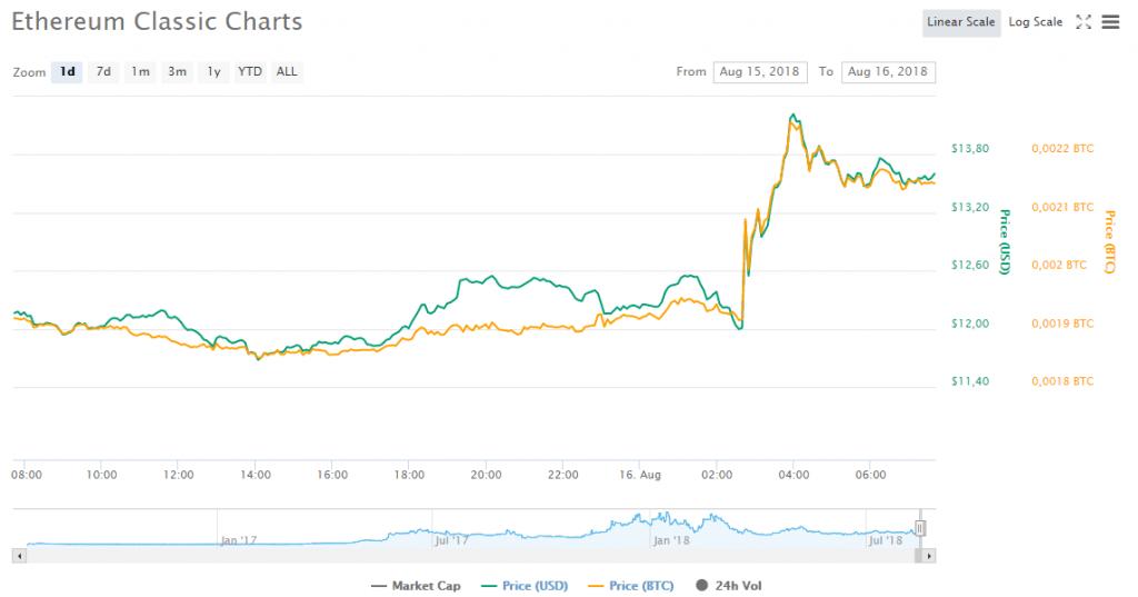Taxa do Ethereum Classic cresce 15% após anúncio de suporte na plataforma principal da Coinbase. BTCSoul.com
