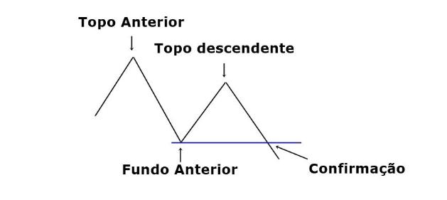 Análise Técnica: Pivôs - sinais de alta ou baixa para o investidor, movimentos comuns ou de reversão. BTCSoul.com