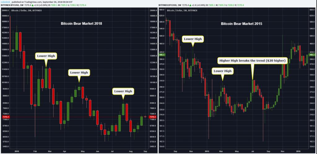 Opinião: marca de US$8,5 mil colocará fim à tendência de baixa para o Bitcoin. BTCSoul.com