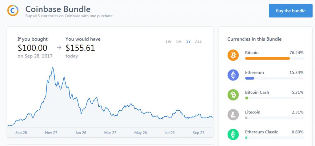 Coinbase lança serviços para investidores iniciantes de Bitcoin. BTCSoul.com