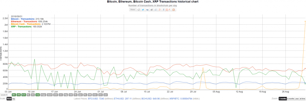 Rede Bitcoin Cash processa 2 milhões de transações por dia. BTCSoul.com