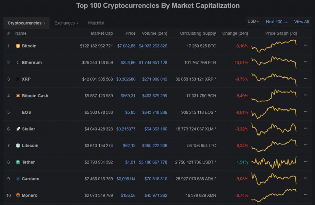 Bitcoin tem queda de US$500 em apenas duas horas. BTCSoul.com