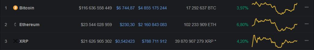 Tom Lee: Ethereum está se preparando para reversão da tendência. BTCSoul.com