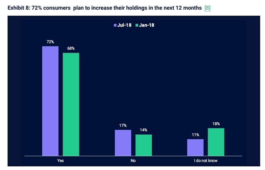 Pesquisa: 72% dos investidores planejam aumentar seus portfólios de criptomoedas. BTCSoul.com