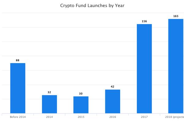 A despeito dos ursos: 96 fundos de hedge foram lançados desde o início do ano. BTCSoul.com