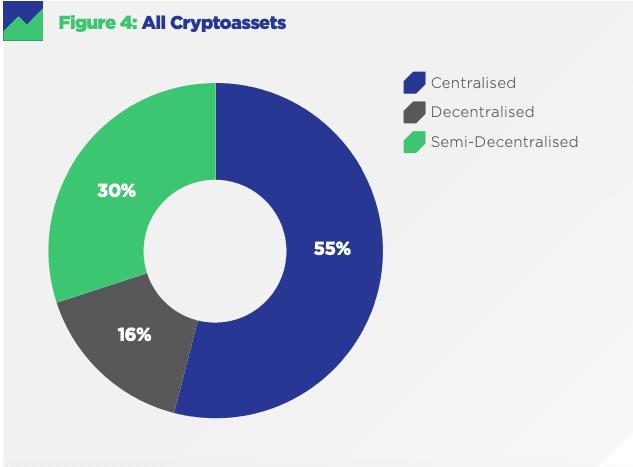 Novo estudo questiona descentralização de 85% dos projetos de criptomonetários. BTCSoul.com