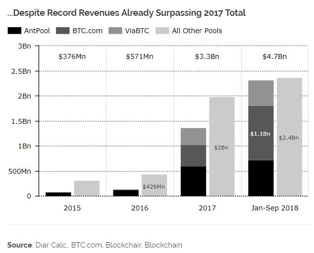 Estudo: apesar de receita recorde de US$4,7 bilhões, é registrada queda em rentabilidade de mineração de Bitcoin. BTCSoul.com