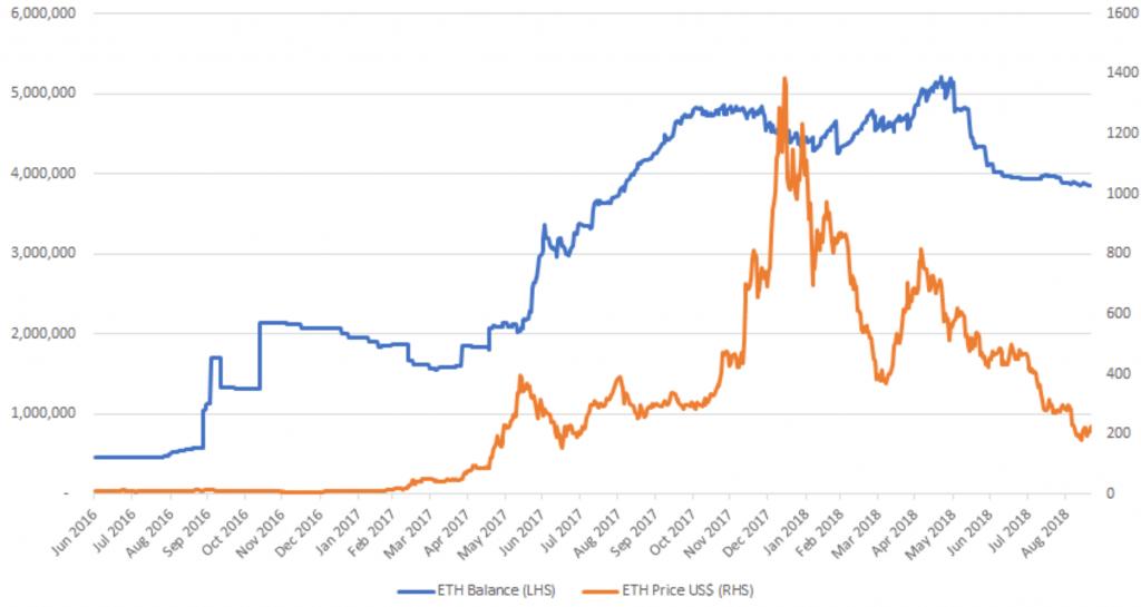 Pesquisa: projetos de ICO não derrubarão preço do Ethereum. BTCSoul.com