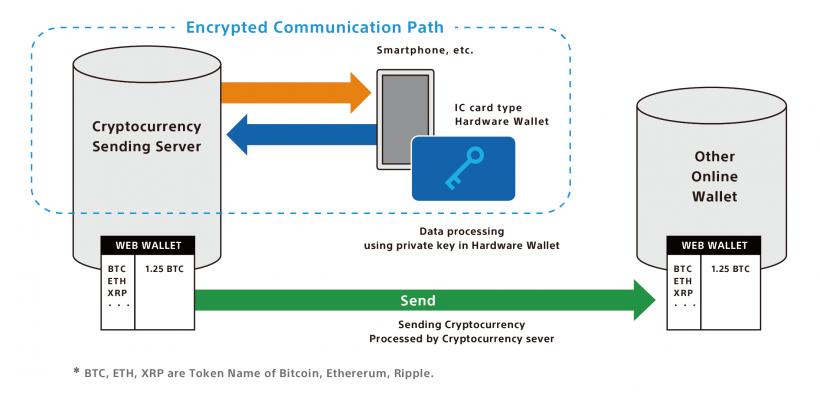 Sony desenvolve carteira de hardware para criptomoedas. BTCSoul.com