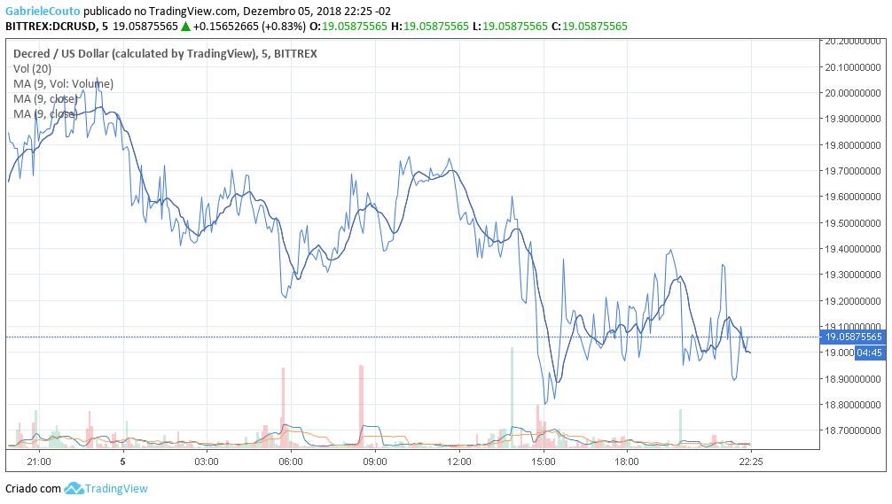 Preço Decred 06/12/2018