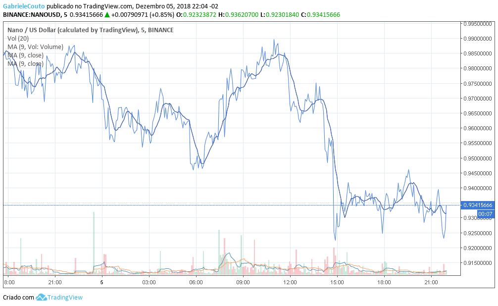 Preço Nano 06/12/2018