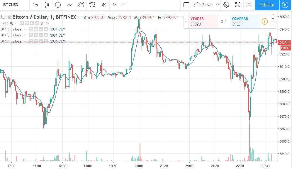 Preço do Bitcoin 04/12/2018